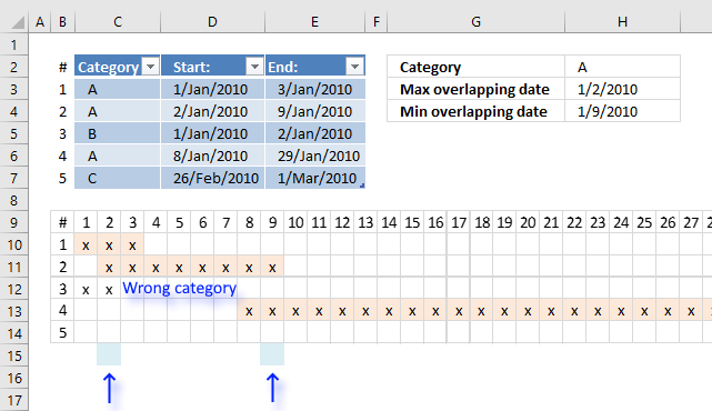 Min and max date of overlapping date ranges