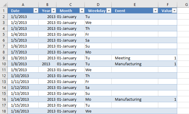 pivot table calendar data