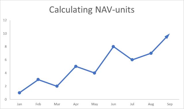 Calculating NAV units