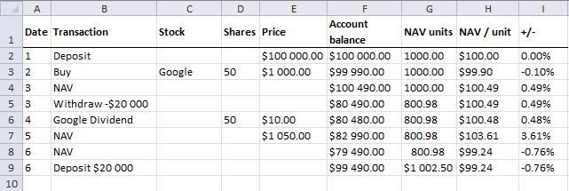 NAV calculations - Deposits