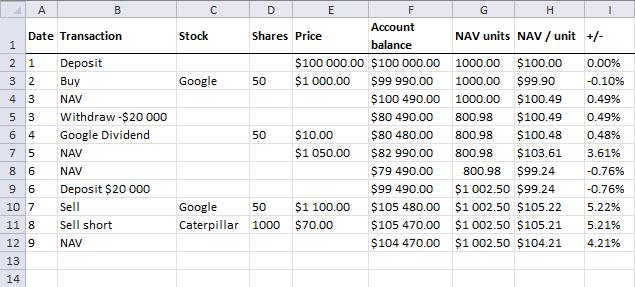 NAV calculations - NAV