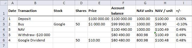 NAV calculations - dividend