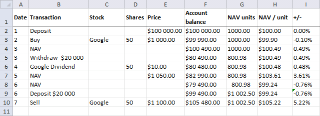 NAV calculations - sell stock