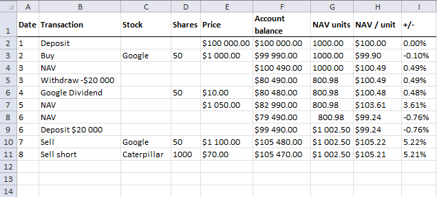 NAV calculations - short selling a stock