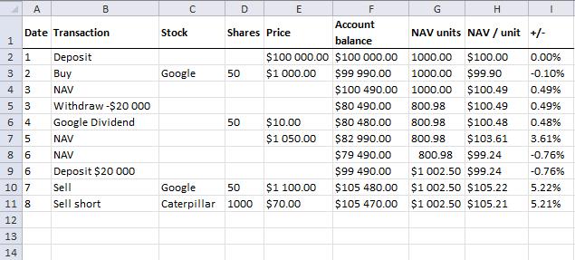 NAV calculations - short selling a stock