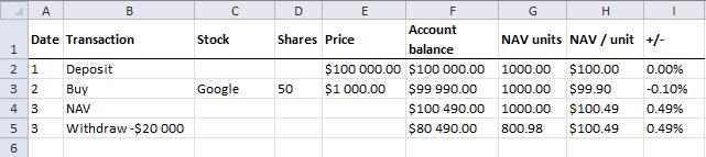 NAV calculations - withdrawal