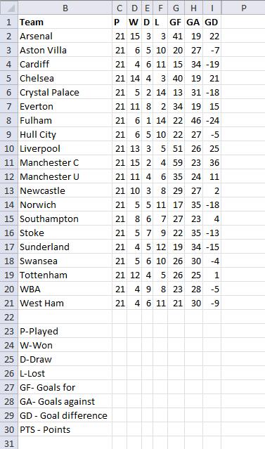 Team ranking - result1