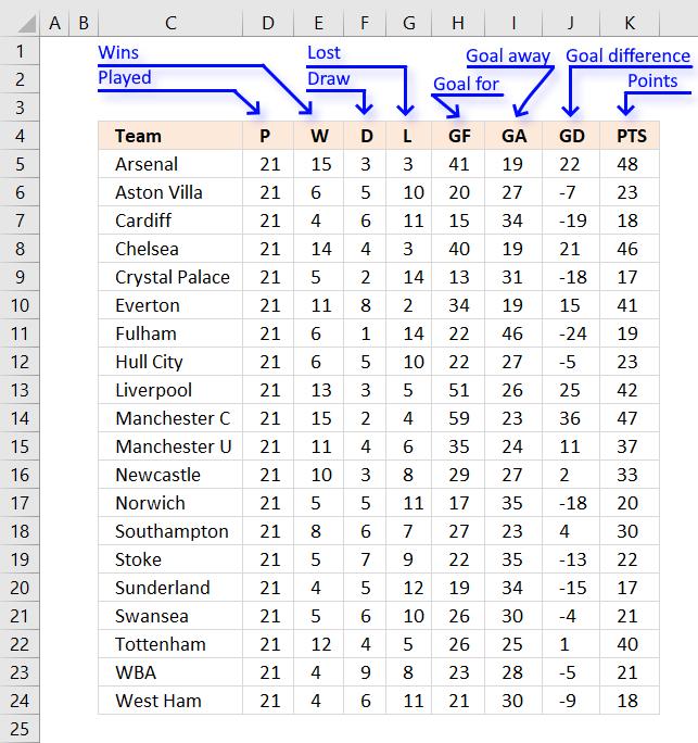Team ranking with criteria1