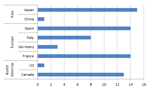 group values in a excel chart
