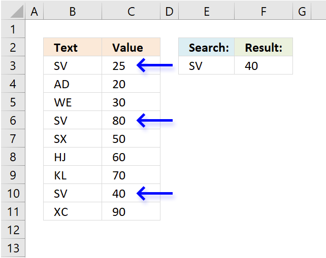 Find last matching value in an unsorted list arrows