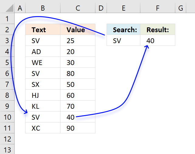 Find last matching value in an unsorted list result
