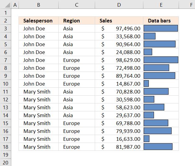 Subtotals data sorted