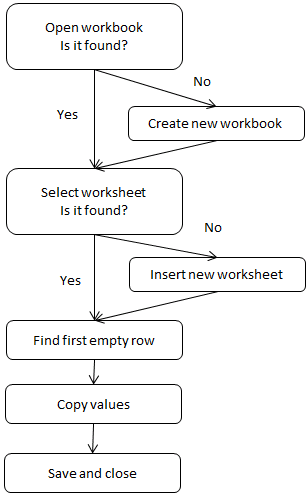 move data to workbooks- flow chart