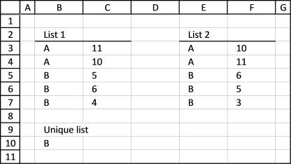 compare list