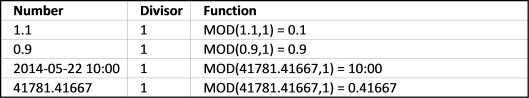 mod function - return fraction