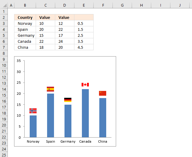 How to add pictures above chart columns