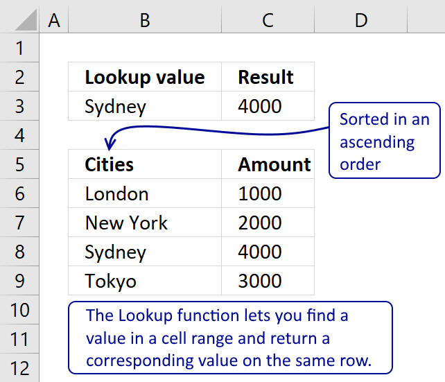 How to return a value if lookup value is in a range