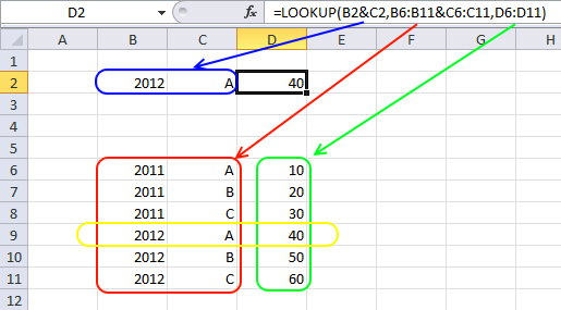 lookup function2