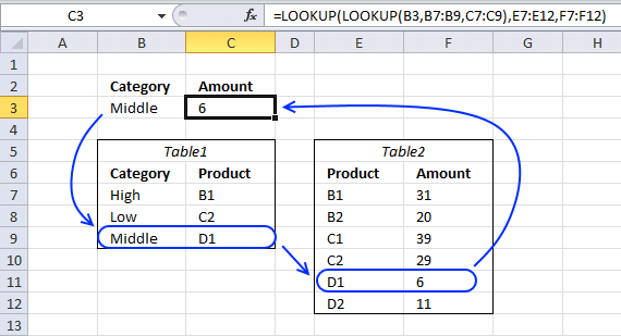 lookup function6