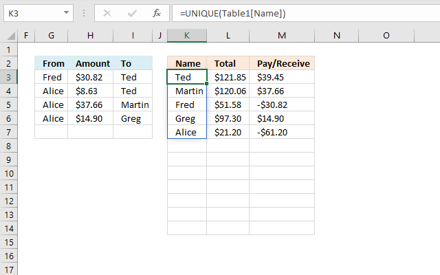 Calculate split expenses calculation