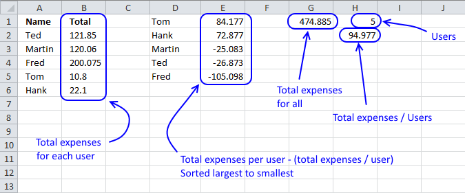 split expenses calculation