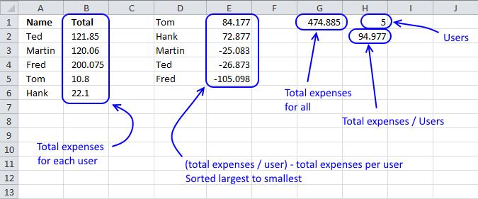 split expenses - calculation