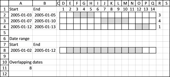 Count overlapping dates