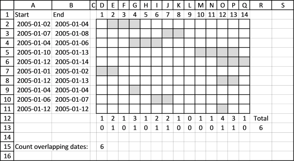 Count overlapping dates2