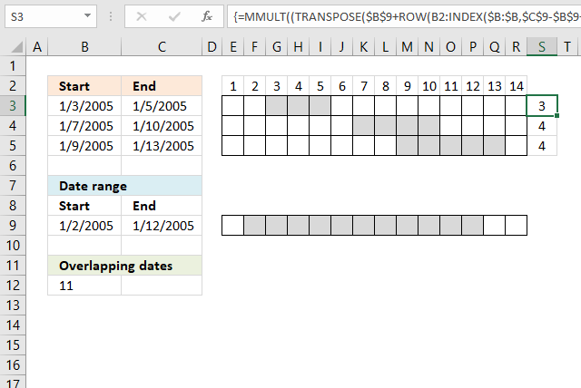 Count overlapping days for all date ranges 1