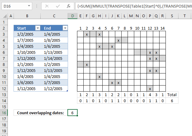 Count overlapping days in multiple date ranges part