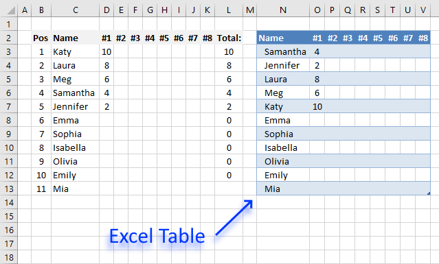 Dynamic scoreboard Excel Table1