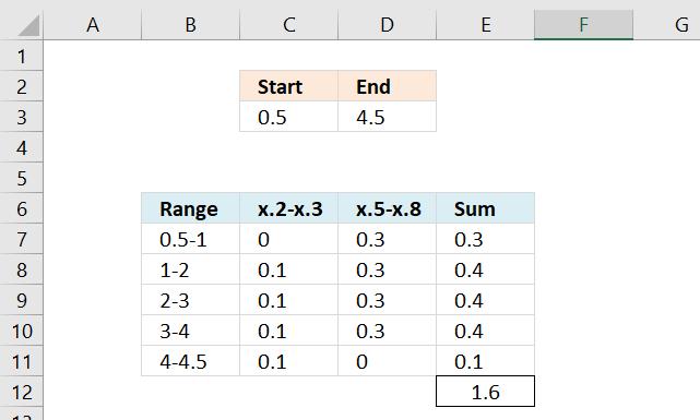 Sum numerical ranges manually