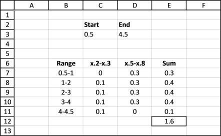 sum numerical ranges