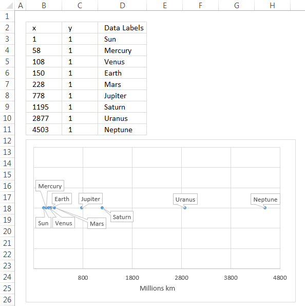 x y scatter chart - custom data labels3