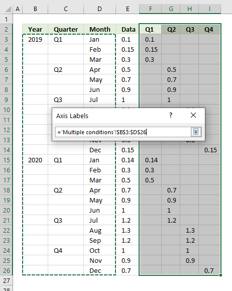 How to color chart bars columns based on multiple conditions add x axis labels
