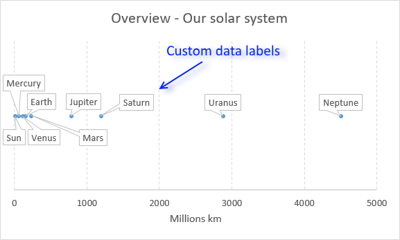 Custom data labels in a chart