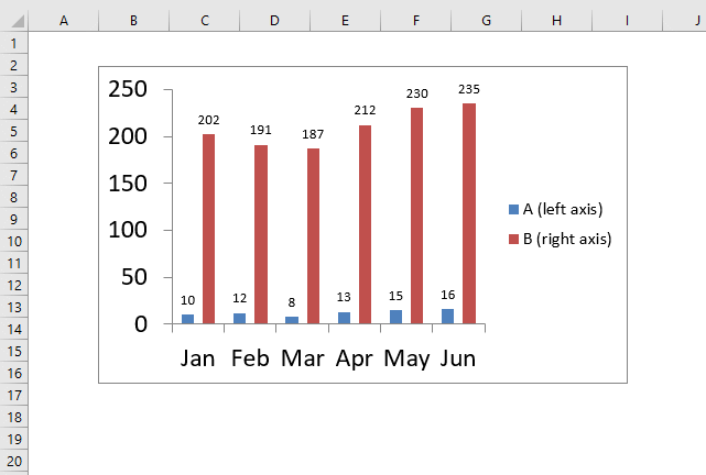 Excel chart problem Hard to read series values add data labels