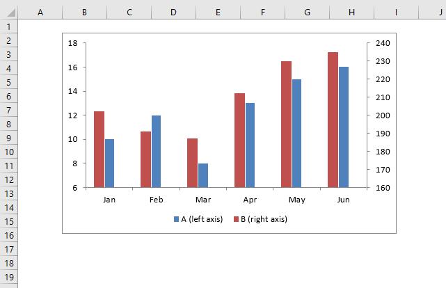 Excel chart problem Hard to read series values adjust min max axis values