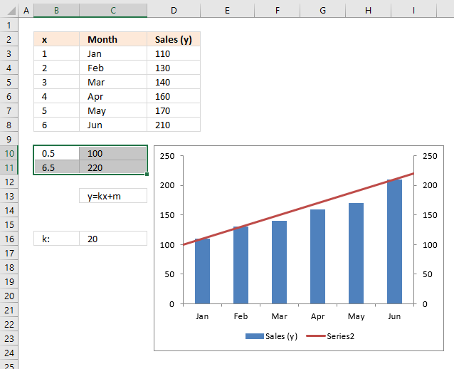 How to add a custom line to chart