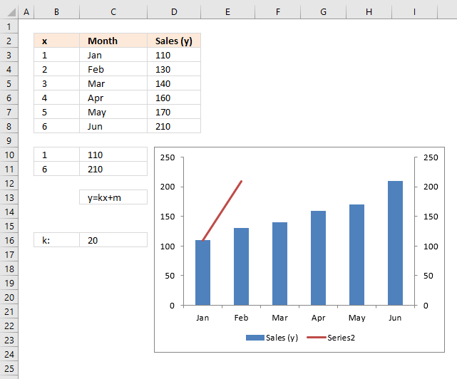 How to add horizontal line to chart combo chart1