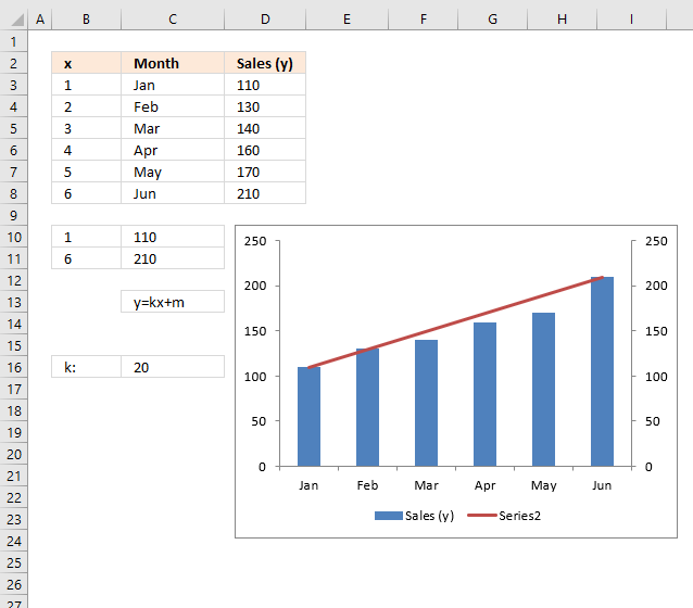 How to add horizontal line to chart edit x axis values for the second series6
