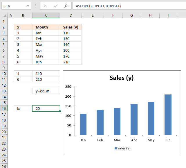 How to add horizontal line to chart slope of custom line