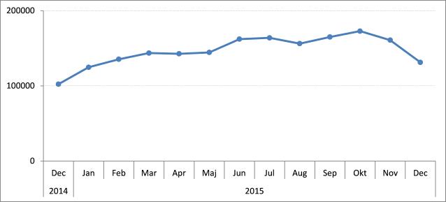 website statistics monthly