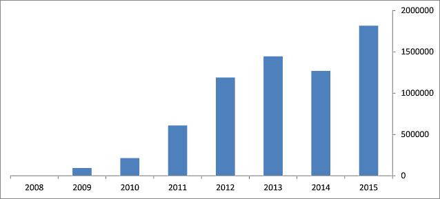 website statistics yearly