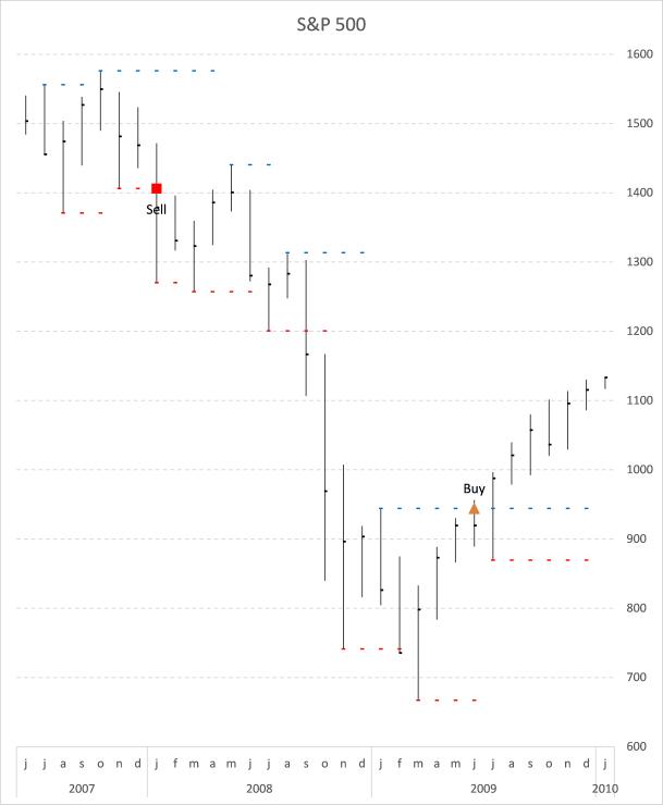 S&P500 pivots
