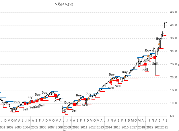 Stock market trends pivots