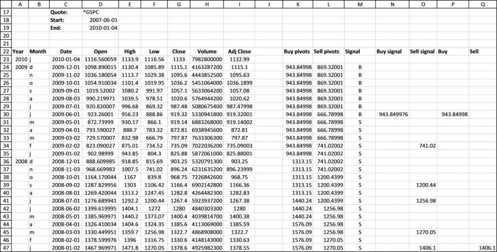 stock chart - pivots