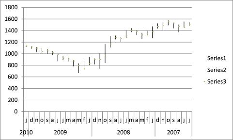 stock chart - pivots1