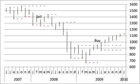 stock chart - pivots11
