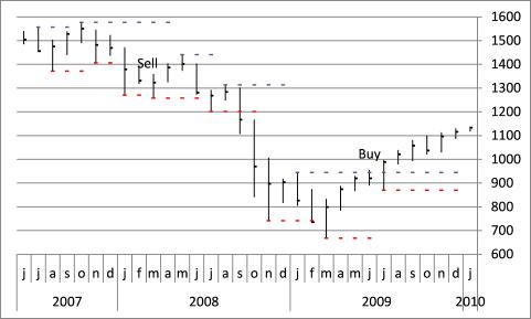 stock chart - pivots13